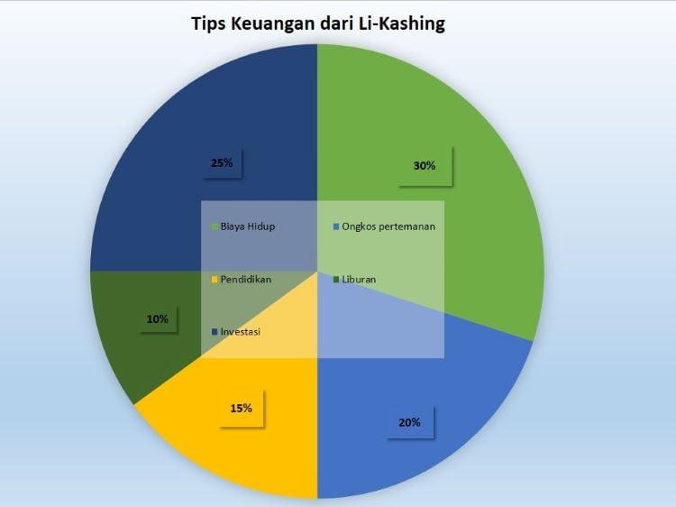 Manajemen Keuangan Dari Li Ka Shing